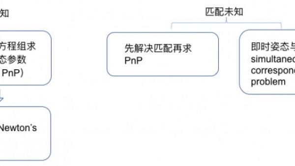 单目视觉定位和基于PnP的单目视觉定位
