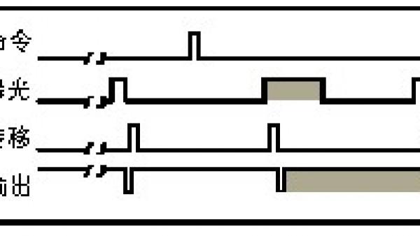 了解CCD电子快门的相关知识简介