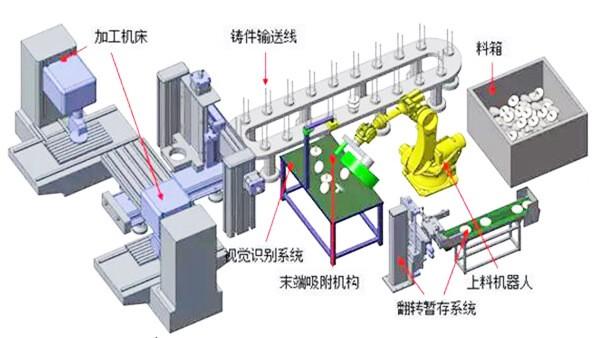 机器视觉在工业制造验证了生产过程的质量