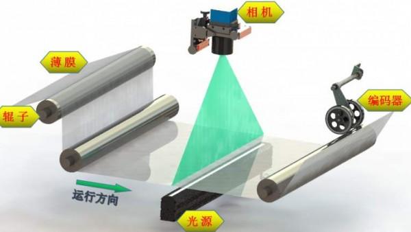 盈泰德科技薄膜瑕疵检测系统的工作原理是什么呢?