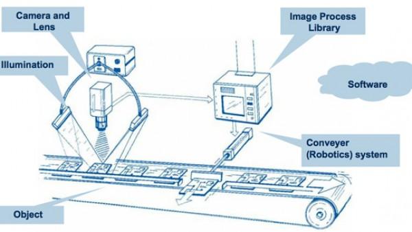 机器视觉定位和视觉检测系统之间有区别吗?
