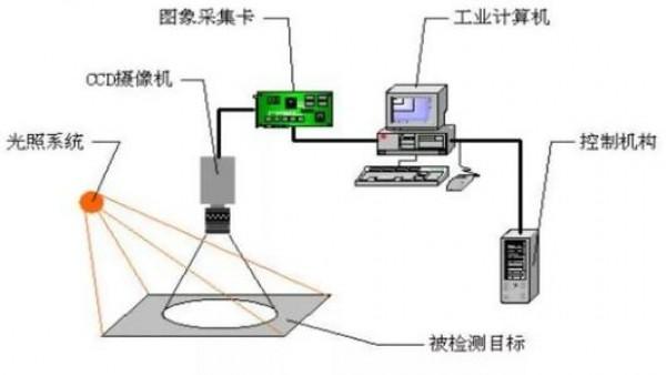 视觉定位在工业生产中有哪些优点?