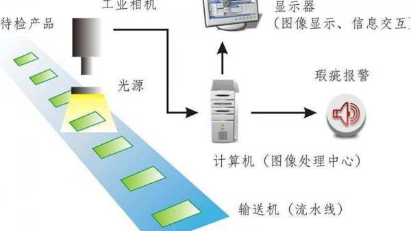 有无检测,包装瑕疵检测的应用概述