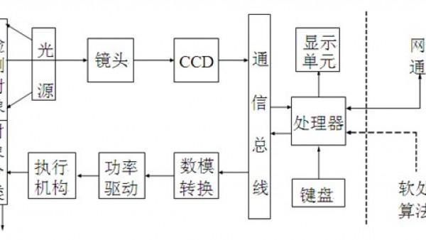 自动CCD检测机在生产制造行业中有什么用途?