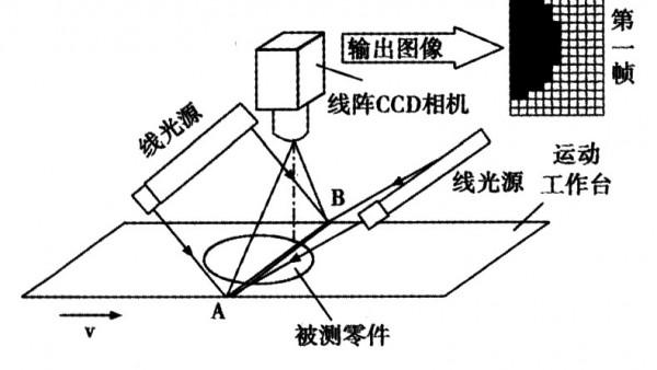 线扫相机使视觉检测设备可以检测连续物体和滚动物体
