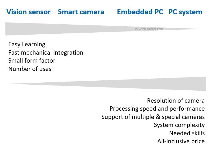 不同工业视觉系统平台的优缺点