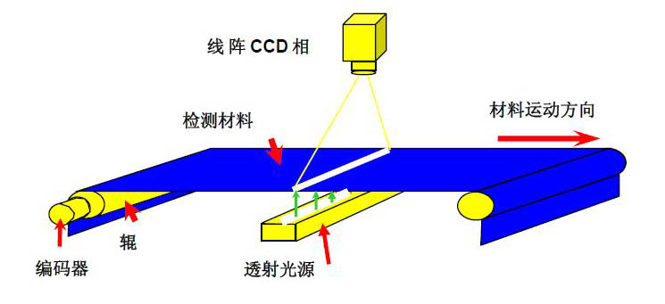 纸张视觉检测(纸张表面瑕疵缺陷检测设备系统)-机器视觉_视觉检测设备_3D视觉_缺陷检测