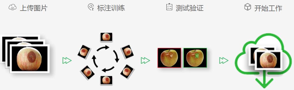 深度学习AI视觉检测系统-机器视觉_视觉检测设备_3D视觉_缺陷检测
